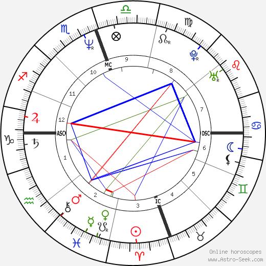 Mimi Esther Therese Bergerac tema natale, oroscopo, Mimi Esther Therese Bergerac oroscopi gratuiti, astrologia