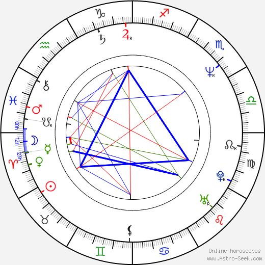 Petr Sepéši birth chart, Petr Sepéši astro natal horoscope, astrology