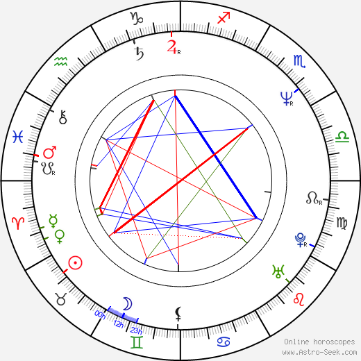 Phil King birth chart, Phil King astro natal horoscope, astrology