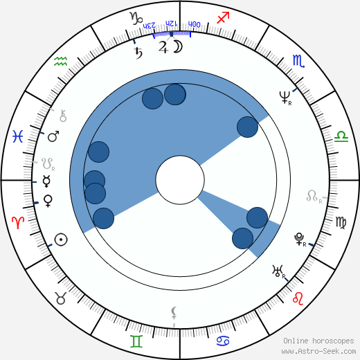 Ricco Ross wikipedia, horoscope, astrology, instagram