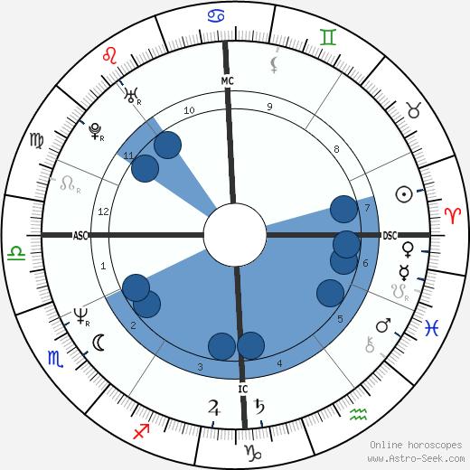 Rudi Völler wikipedia, horoscope, astrology, instagram