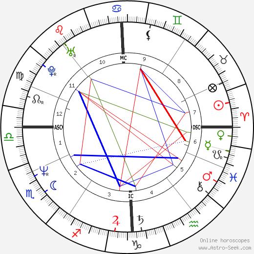 Руди Фёллер Rudi Völler день рождения гороскоп, Rudi Völler Натальная карта онлайн
