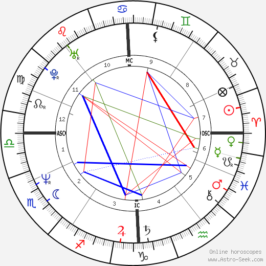 Rudi Völler astro natal birth chart, Rudi Völler horoscope, astrology