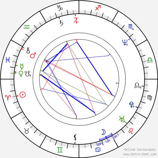 Von Flores день рождения гороскоп, Von Flores Натальная карта онлайн