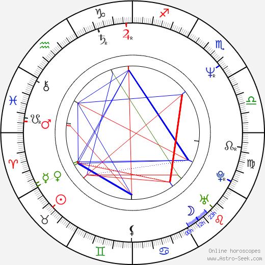 Adam Sikora день рождения гороскоп, Adam Sikora Натальная карта онлайн