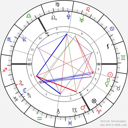 Alec Dankworth день рождения гороскоп, Alec Dankworth Натальная карта онлайн