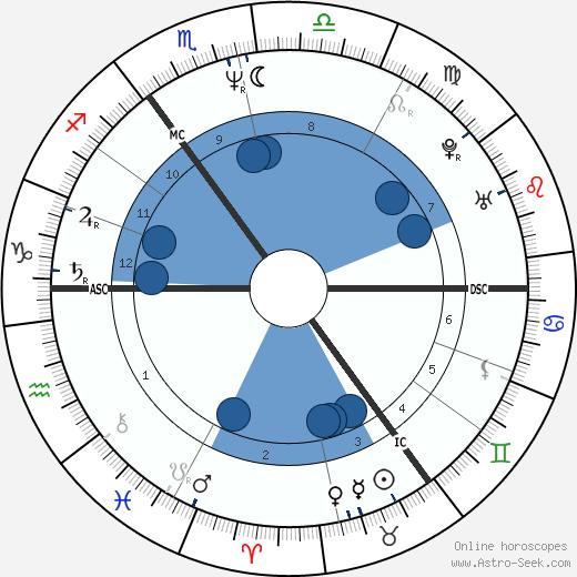 Bono wikipedia, horoscope, astrology, instagram
