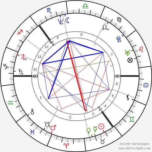 Боно Bono день рождения гороскоп, Bono Натальная карта онлайн