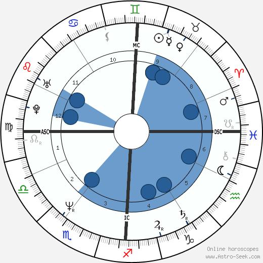 Catherine Libault wikipedia, horoscope, astrology, instagram
