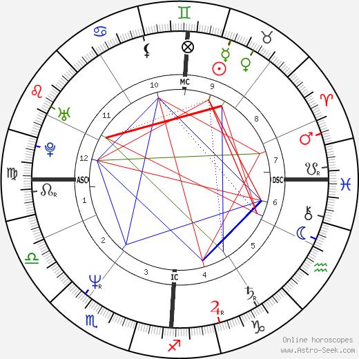 Catherine Libault tema natale, oroscopo, Catherine Libault oroscopi gratuiti, astrologia