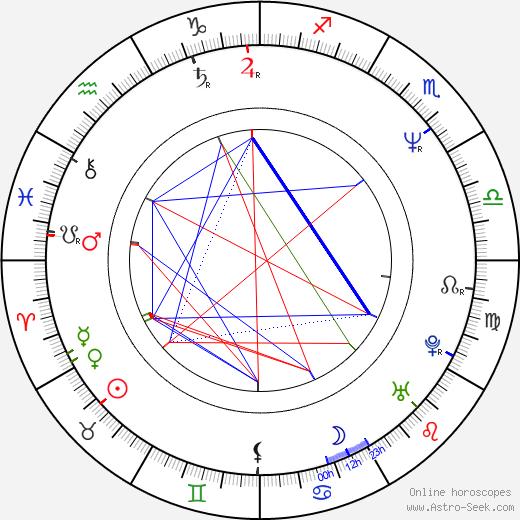 Christopher Barker день рождения гороскоп, Christopher Barker Натальная карта онлайн