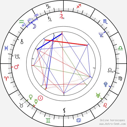 Francesca Archibugi astro natal birth chart, Francesca Archibugi horoscope, astrology