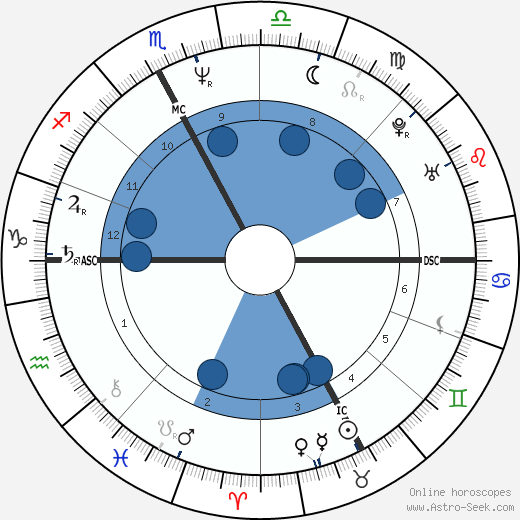 Franco Baresi horoscope, astrology, sign, zodiac, date of birth, instagram