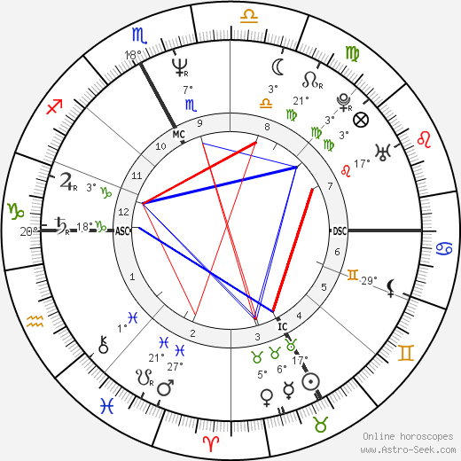 Franco Baresi birth chart, biography, wikipedia 2016, 2017