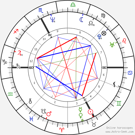 Franco Baresi horoscope, astrology, Franco Baresi astro natal birth chart