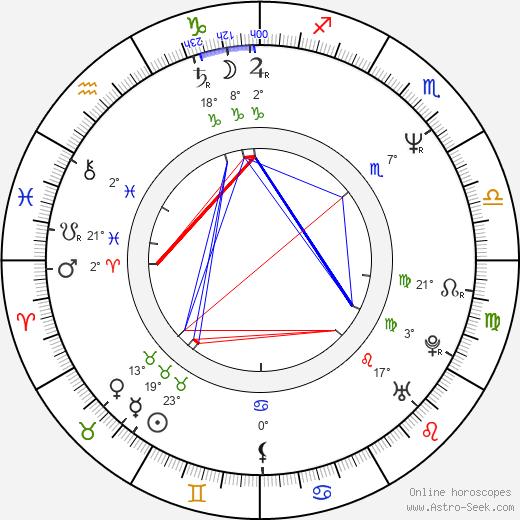 Frank Henry birth chart, biography, wikipedia 2020, 2021