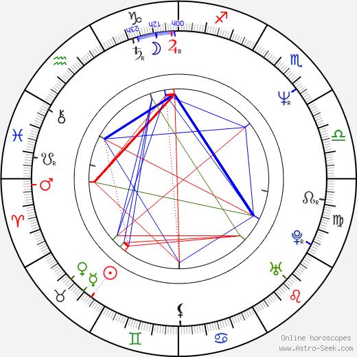 Frank Henry birth chart, Frank Henry astro natal horoscope, astrology