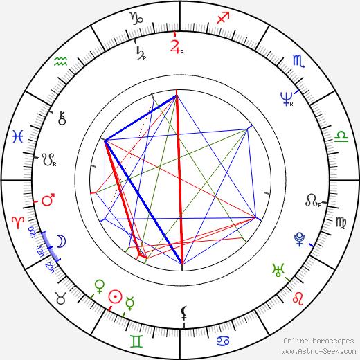 Hideaki Anno astro natal birth chart, Hideaki Anno horoscope, astrology