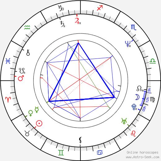 Ivona Krajčovičová astro natal birth chart, Ivona Krajčovičová horoscope, astrology