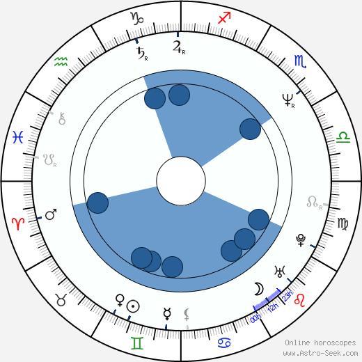 James McGowan wikipedia, horoscope, astrology, instagram