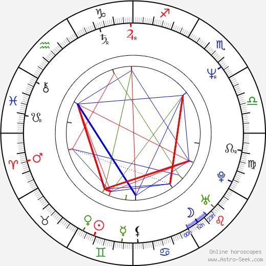 James McGowan astro natal birth chart, James McGowan horoscope, astrology