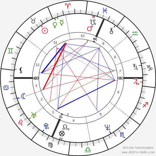 Jeffrey Coy tema natale, oroscopo, Jeffrey Coy oroscopi gratuiti, astrologia