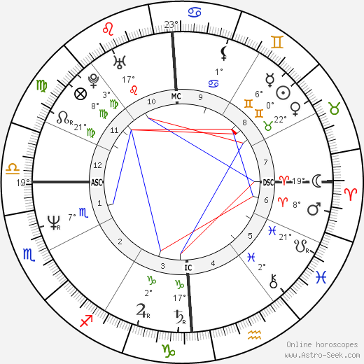Jeffrey Dahmer birth chart, biography, wikipedia 2019, 2020