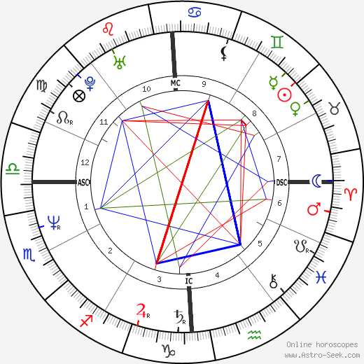 Jeffrey Dahmer astro natal birth chart, Jeffrey Dahmer horoscope, astrology