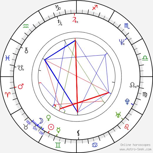 Joan Calabuig Rull birth chart, Joan Calabuig Rull astro natal horoscope, astrology