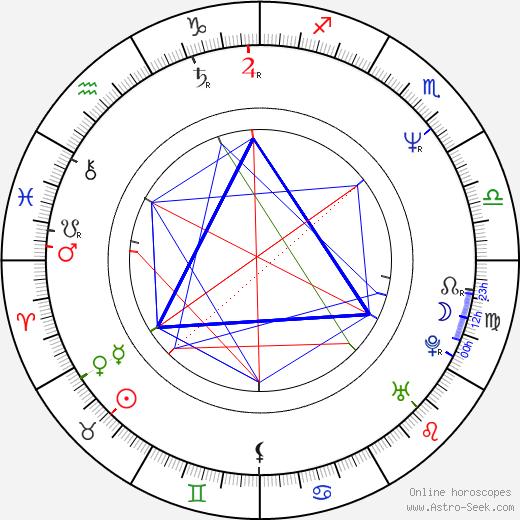 Джулианна Филлипс Julianne Phillips день рождения гороскоп, Julianne Phillips Натальная карта онлайн