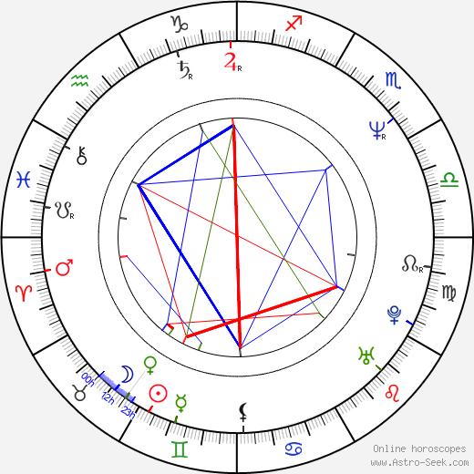 Kristin Scott Thomas astro natal birth chart, Kristin Scott Thomas horoscope, astrology