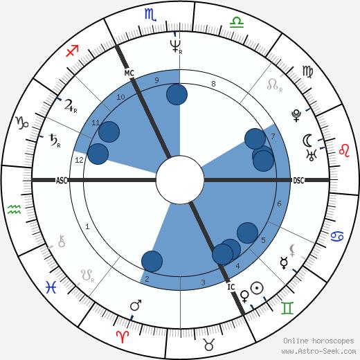 Marco Albarello wikipedia, horoscope, astrology, instagram