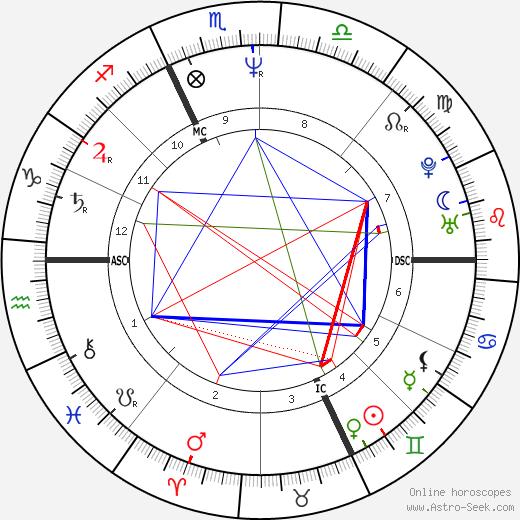 Marco Albarello birth chart, Marco Albarello astro natal horoscope, astrology