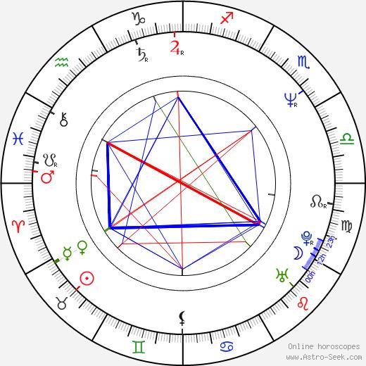 Marek Vašut astro natal birth chart, Marek Vašut horoscope, astrology