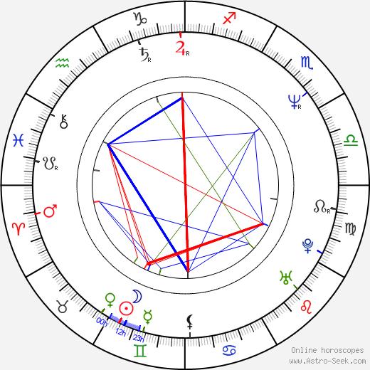 Michael Zorek astro natal birth chart, Michael Zorek horoscope, astrology