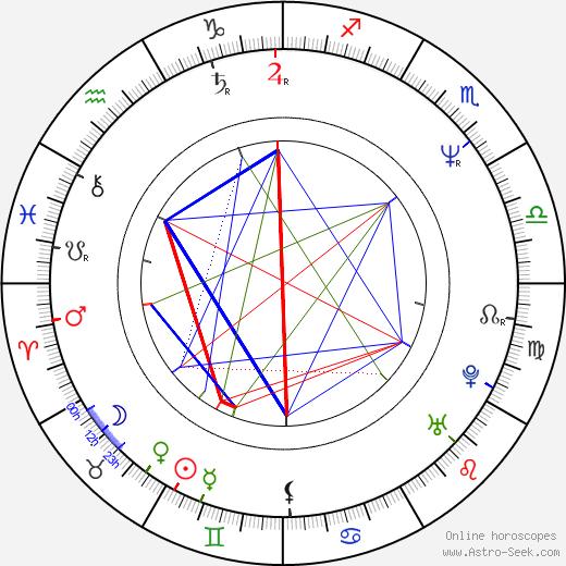 Michel Roux, Jr. birth chart, Michel Roux, Jr. astro natal horoscope, astrology