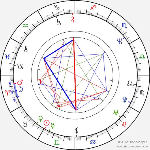 Mohanlal birth chart, Mohanlal astro natal horoscope, astrology