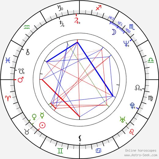 Nathalie Percillier birth chart, Nathalie Percillier astro natal horoscope, astrology