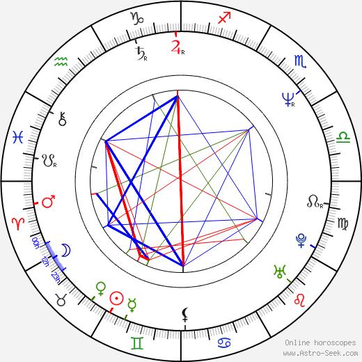 Neal Jimenez birth chart, Neal Jimenez astro natal horoscope, astrology