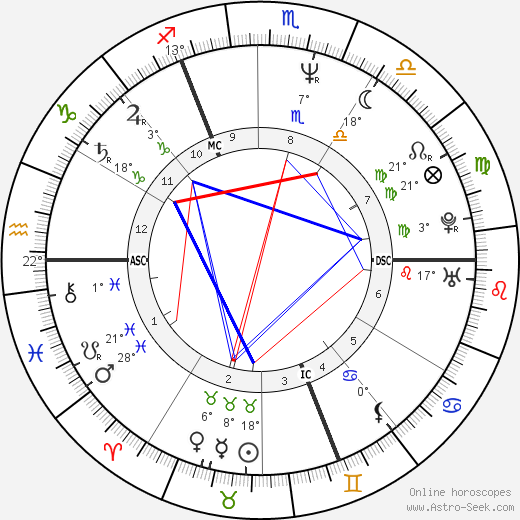 Patrick Vendeput birth chart, biography, wikipedia 2020, 2021