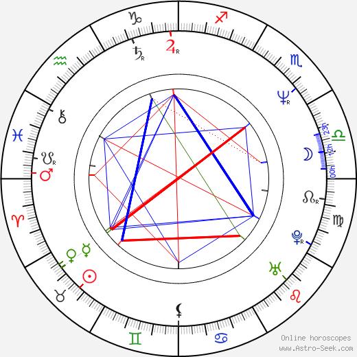 Pavol Višňovský birth chart, Pavol Višňovský astro natal horoscope, astrology