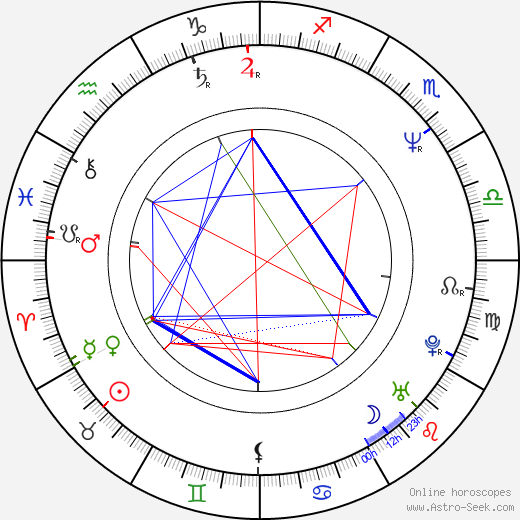 Peter Howarth birth chart, Peter Howarth astro natal horoscope, astrology