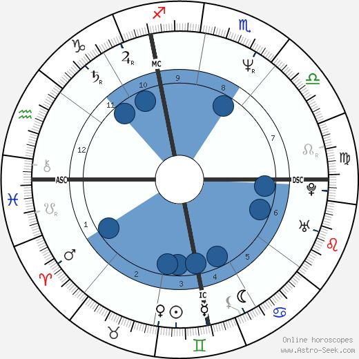 Raoul Meyer wikipedia, horoscope, astrology, instagram