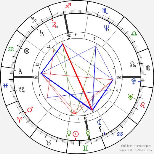 Raoul Meyer день рождения гороскоп, Raoul Meyer Натальная карта онлайн