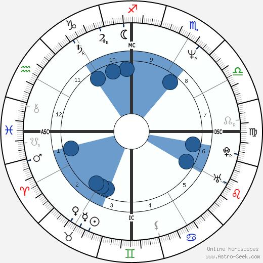 Regina Restelli wikipedia, horoscope, astrology, instagram