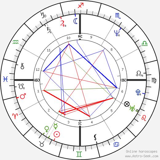 Regina Restelli tema natale, oroscopo, Regina Restelli oroscopi gratuiti, astrologia