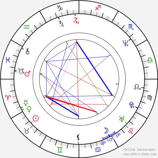 Rick Rosner день рождения гороскоп, Rick Rosner Натальная карта онлайн