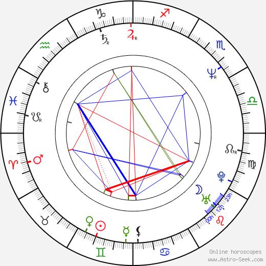 Tommy Hinkley день рождения гороскоп, Tommy Hinkley Натальная карта онлайн