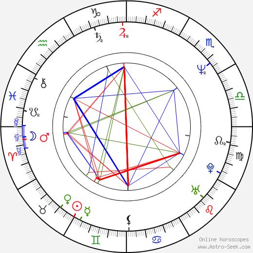 Tony Goldwyn astro natal birth chart, Tony Goldwyn horoscope, astrology