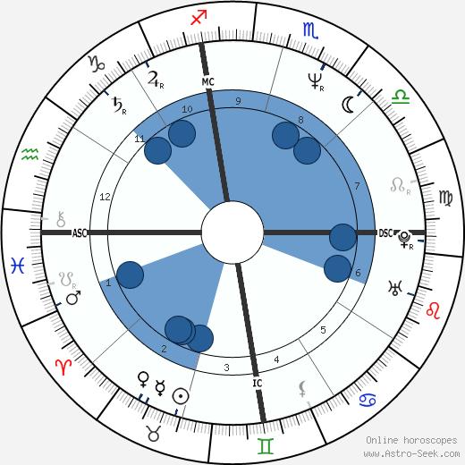 Tony Gwynn wikipedia, horoscope, astrology, instagram